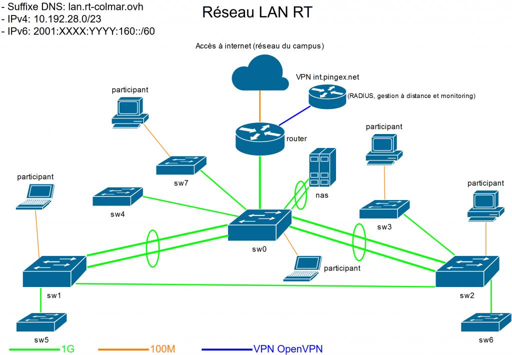 Topologie du réseau de la LAN